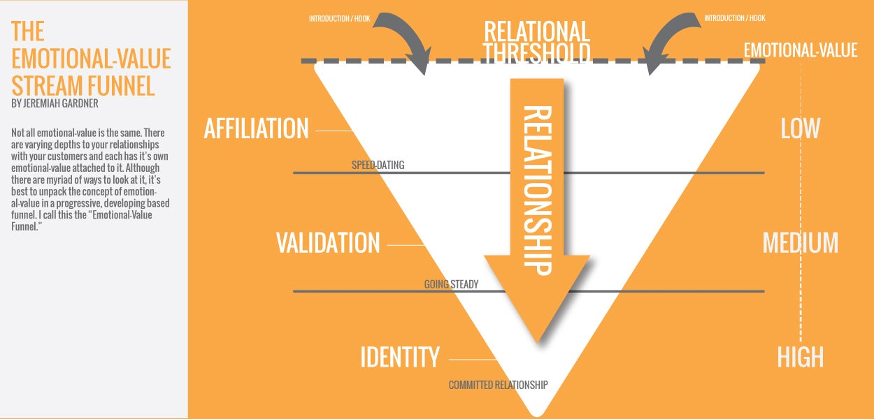 Emotional Value Stream Funnel